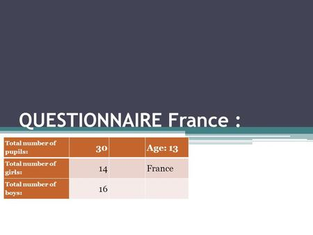 QUESTIONNAIRE France : Total number of pupils: 30Age: 13 Total number of girls: 14France Total number of boys: 16.