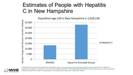 Estimates of People with Hepatitis C in New Hampshire Number People with Reactive anti-HCV Antibody United States Census Bureau 2010: Age and Sex Compositions.