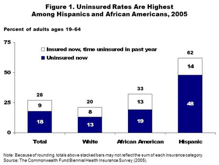 Figure 1. Uninsured Rates Are Highest Among Hispanics and African Americans, 2005 Percent of adults ages 19–64 Note: Because of rounding, totals above.