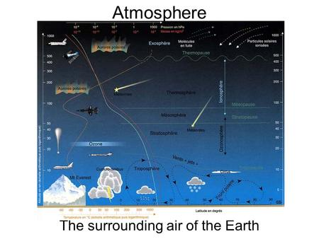 Atmosphere The surrounding air of the Earth. Layers of the atmosphere There are 5 layers in the atmosphere They are the troposphere, mesosphere, thermosphere,