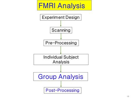 -1- Group Analysis Individual Subject Analysis Pre-Processing Post-Processing FMRI Analysis Experiment Design Scanning.