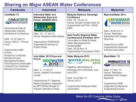 1 Sharing on Major ASEAN Water Conferences CambodiaIndonesiaMalaysiaMyanmar CamWater'13 International Water & Wastewater Industry Exhibition & Conference.