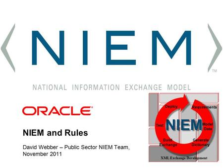 NIEM and Rules David Webber – Public Sector NIEM Team, November 2011 NIEM Test Model Data Deploy Requirements Build Exchange Generate Dictionary XML Exchange.