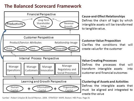 The Balanced Scorecard Framework Financial Perspective Productivity Long-Term Shareholder Value Revenue Growth Customer Perspektive Price Quality Time.