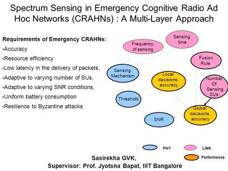 Spectrum Sensing in Emergency Cognitive Radio Ad Hoc Networks (CRAHNs) : A Multi-Layer Approach Sasirekha GVK,,Supervisor: Prof. Jyotsna Bapat, IIIT Bangalore.