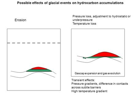 Possible effects of glacial events on hydrocarbon accumulations Erosion Pressure loss, adjustment to hydrostatic or underpressure Temperature loss Transient.