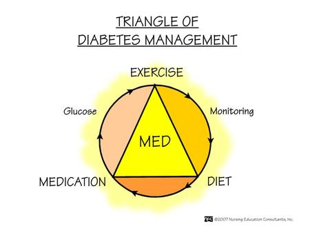 1. Nutrition & Type I Diabetes Goals of therapy Type I diabetes: Promote normal growth & development Encourage good nutrition Prevent (minimize) complications.