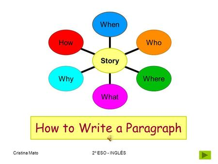 Cristina Mato2º ESO - INGLÉS How to Write a Paragraph Story WhenWhoWhereWhatWhyHow.