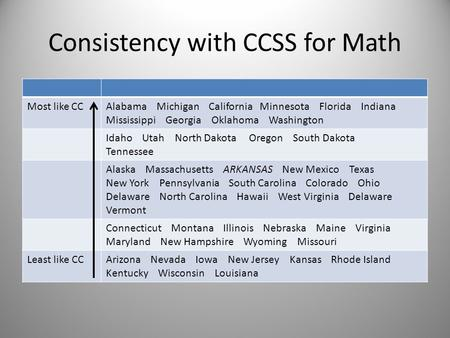 Consistency with CCSS for Math Most like CCAlabama Michigan California Minnesota Florida Indiana Mississippi Georgia Oklahoma Washington Idaho Utah North.