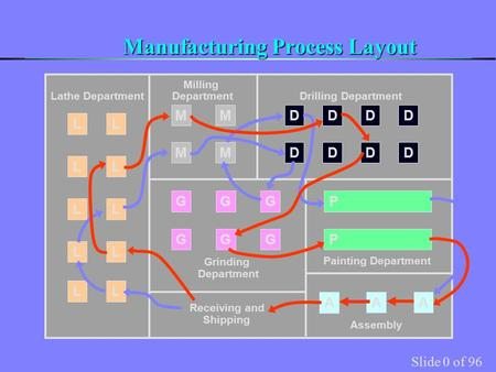 Slide 0 of 96 Manufacturing Process Layout L L L L L L L L L L M M M M D D D D D D D D G G G G G G A AA Receiving and Shipping Assembly Painting Department.