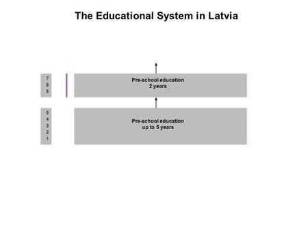 The Educational System in Latvia Pre-school education up to 5 years Pre-school education 2 years.