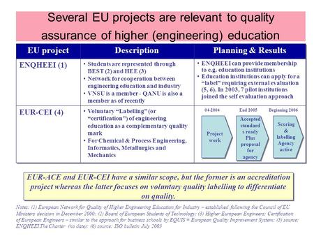 Several EU projects are relevant to quality assurance of higher (engineering) education EU project ENQHEEI (1) Description Students are represented through.