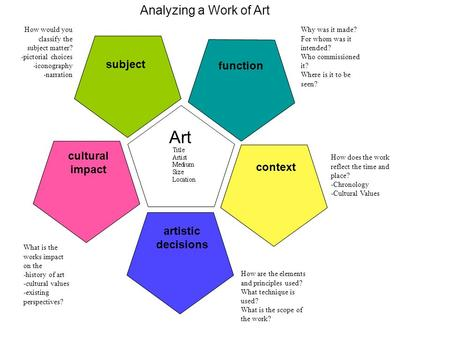 Art Analyzing a Work of Art subject function cultural impact context