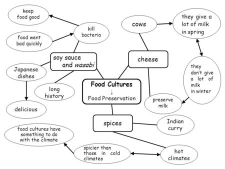 Food Cultures ↓ Food Preservation soy sauce and wasabi cheese kill bacteria keep food good food went bad quickly cows they give a lot of milk in spring.