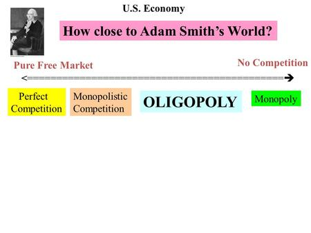 <============================================  Perfect Competition Monopoly OLIGOPOLY Monopolistic Competition How close to Adam Smith's World? Pure Free.