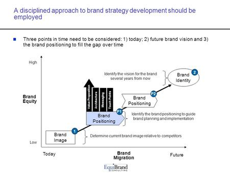 A disciplined approach to brand strategy development should be employed Three points in time need to be considered: 1) today; 2) future brand vision and.