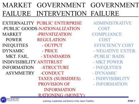 MARKET GOVERNMENT GOVERNMENT FAILURE INTERVENTION FAILURE EXTERNALITY PUBLIC ENTERPRISE ADMINISTRATIVE -PUBLIC GOODS-NATIONALIZATION COST MARKET -PRIVATIZATION.
