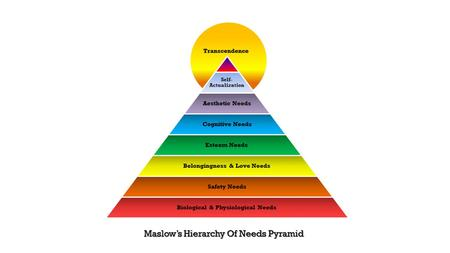 Abraham Maslow (1908- 1970) Humanistic-Existential Paradigm Self-actualization Theory.