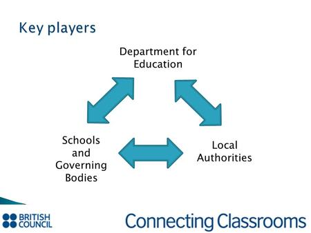 Key players Department for Education Local Authorities Schools and Governing Bodies.