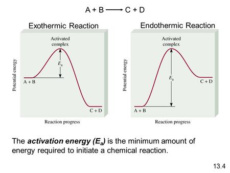 A + B C + D Exothermic Reaction Endothermic Reaction