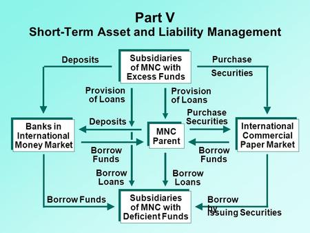 Part V Short-Term Asset and Liability Management Subsidiaries of MNC with Excess Funds Subsidiaries of MNC with Deficient Funds International Commercial.