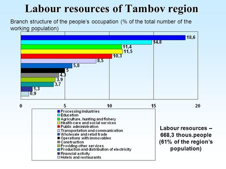 Labour resources of Tambov region Labour resources – 668,3 thous.people (61% of the region's population) Branch structure of the people's occupation (%