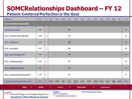 SOMCRelationships Dashboard – FY 12 SOMCRelationships Dashboard – FY 12 Patient-Centered Perfection is the Goal Safety  Quality  Service  Relationships.