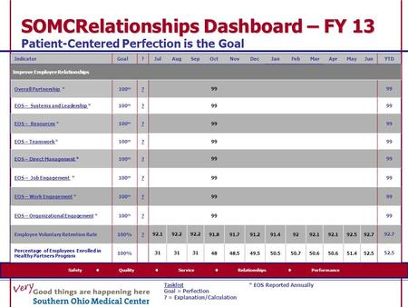 SOMCRelationships Dashboard – FY 13 SOMCRelationships Dashboard – FY 13 Patient-Centered Perfection is the Goal Safety  Quality  Service  Relationships.
