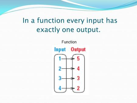 In a <strong>function</strong> every input has exactly one output. <strong>Function</strong>.