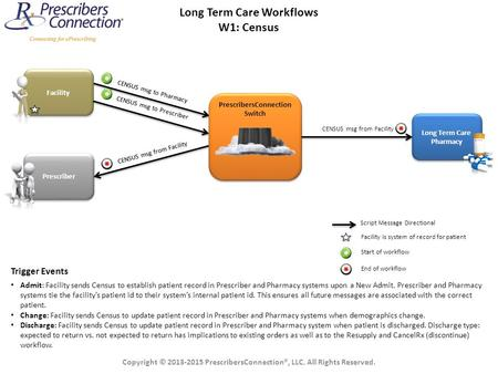 Long Term Care Workflows PrescribersConnection Switch