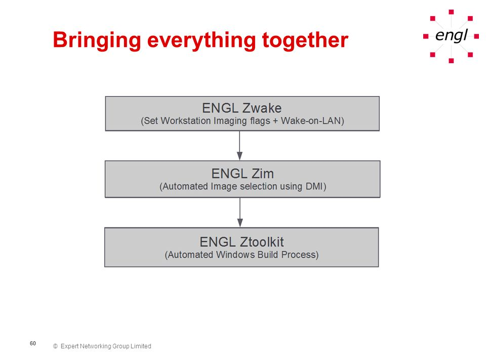 © Expert Networking Group Limited 61 Benefits ENGL Imaging Toolkit 4 Includes Zim, Ztoolkit and Zwake Simplifies and enhances OS deployment and imaging Modular build process Fully automated Customizable Secure Reduces training costs Reduces maintenance costs