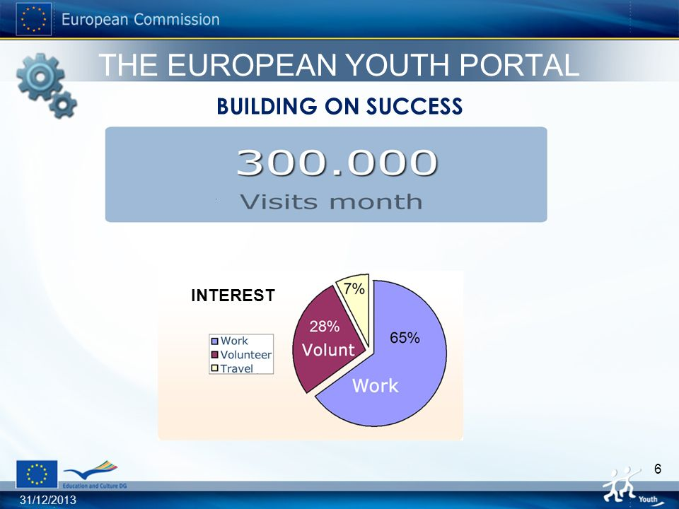 31/12/2013 7 EYP STAKEHOLDERS Youth Politicians Civil servants Youth organisations European Youth Portal Information providers Youth Workers