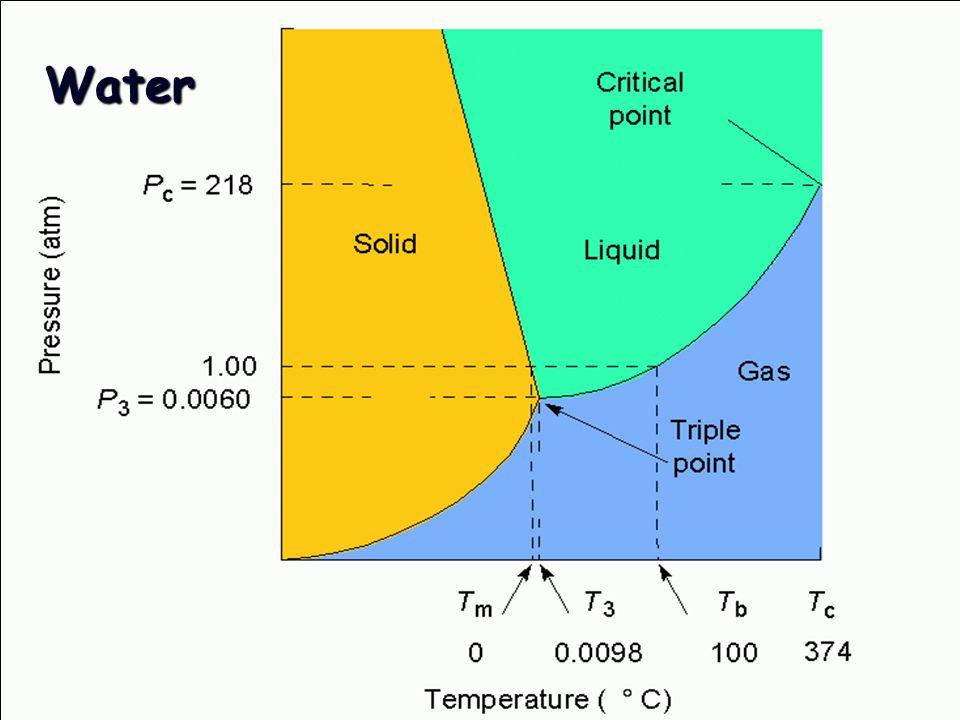 Carbon dioxide Phase Diagram for Carbon dioxide