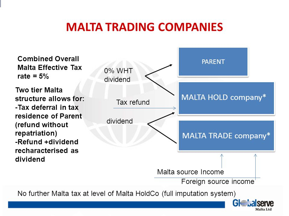 MALTA BACK TO BACK INTEREST STRUCTURE PARENT MALTA HOLD company 0% WHT dividend Finance Companies No WHT on interest in terms of Malta law (certain exceptions) *Sometimes 2 tier BVI structure MALTA TRADE company Tax refund dividend Assuming a 5% spread, the Combined Overall Malta Effective tax rate = approx.