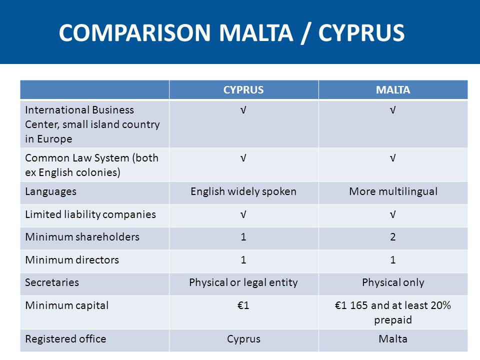 CYPRUSMALTA Taxes are paid on worldwide income Management and control in Cyprus Ordinarily resident domiciled in Malta for tax purposes VAT18% Tax rate for companies12,5 % corporate tax35% income tax but tax refunds Capital Gains Tax from sale of shares Nil without conditionsParticipation exemption is granted if: 1.