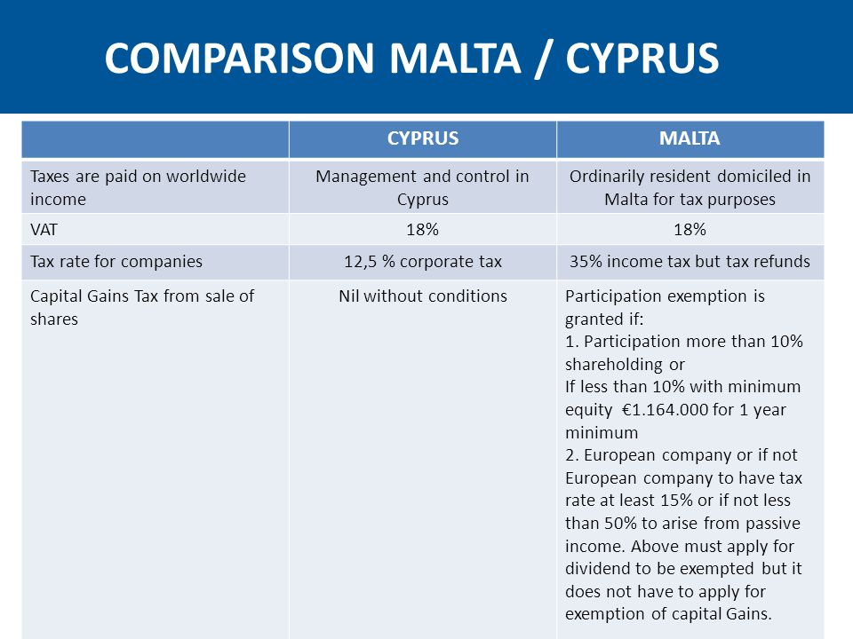 CYPRUSMALTA Trading in securities taxNIL35% which upon distribution of dividend to non residents falls to 5% * Tax on dividendNilNil under conditions Tax on *But this creates the need for two level company and increases the costs trading income 12,5 %6/7 refund on 35% if shareholders are foreign: effective rate 5%* Tax on passive income - passive royalties - interest 2,5% 12,5% 10% Active royalties2,5%5,% WHT on outbound interest royalties / dividend 0% COMPARISON MALTA / CYPRUS