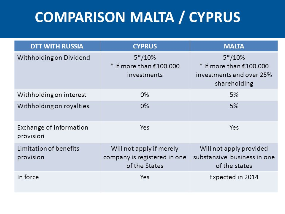 DTT WITH UKRAINECYPRUSMALTA Withholding on Dividend5*/10% * If more than €100.000 investments 5*/10% * If minimum 20% shareholding Withholding on interest2% but Cyprus issues tax credit 10% Withholding on royalties5% but Cyprus issues tax credit 10% Exchange of information provision Yes Capital gains on the sale of shares of ukrainian real estate Right to tax in cyprus and it is 0% Right to tax in Ukraine Limitation of benefits provision Will not apply if merely company is registered in one of the States Will not apply provided substansive business in one of the states In forceYesExpected in 2014 COMPARISON MALTA / CYPRUS
