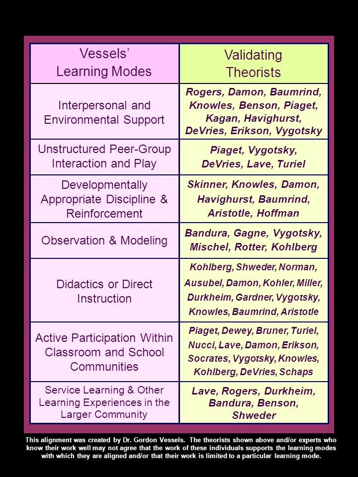 Vessels Learning Modes Validating Theorists Interpersonal and Environmental Support Rogers, Damon, Baumrind, Knowles, Benson, Piaget, Kagan, Havighurst, DeVries, Erikson, Vygotsky Unstructured Peer-Group Interaction and Play Developmentally Appropriate Discipline & Reinforcement Skinner, Knowles, Damon, Havighurst, Baumrind, Aristotle, Hoffman Observation & Modeling Didactics or Direct Instruction Kohlberg, Shweder, Norman, Ausubel, Damon, Kohler, Miller, Durkheim, Gardner, Vygotsky, Knowles, Baumrind, Aristotle Active Participation Within Classroom and School Communities Piaget, Dewey, Bruner, Turiel, Nucci, Lave, Damon, Erikson, Socrates, Vygotsky, Knowles, Kohlberg, DeVries, Schaps Lave, Rogers, Durkheim, Bandura, Benson, Shweder Piaget, Vygotsky, DeVries, Lave, Turiel Bandura, Gagne, Vygotsky, Mischel, Rotter, Kohlberg Service Learning & Other Learning Experiences in the Larger Community This alignment was created by Dr.