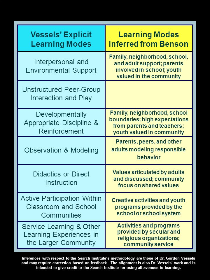 Vessels Explicit Learning Modes Learning Modes Inferred from Benson Interpersonal and Environmental Support Family, neighborhood, school, and adult support; parents involved in school; youth valued in the community Unstructured Peer-Group Interaction and Play Developmentally Appropriate Discipline & Reinforcement Family, neighborhood, school boundaries; high expectations from parents and teachers; youth valued in community Observation & Modeling Parents, peers, and other adults modeling responsible behavior Didactics or Direct Instruction Values articulated by adults and discussed; community focus on shared values Active Participation Within Classroom and School Communities Creative activities and youth programs provided by the school or school system Activities and programs provided by secular and religious organizations; community service Service Learning & Other Learning Experiences in the Larger Community Inferences with respect to the Search Institutes methodology are those of Dr.