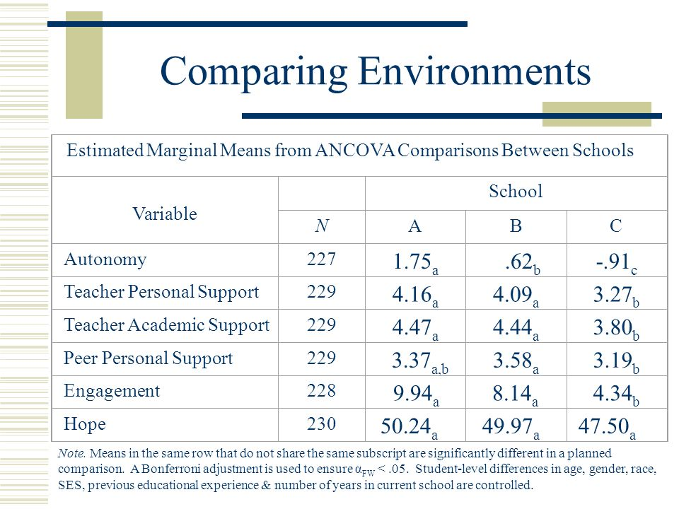 Assessing Change over Time Change in Hope over Time School Time Point A (n = 54) B (n = 117) C (n = 54) Hope250.6949.4548.35 Hope148.8747.4748.59 Difference-1.82*1.98***-.24 Note.