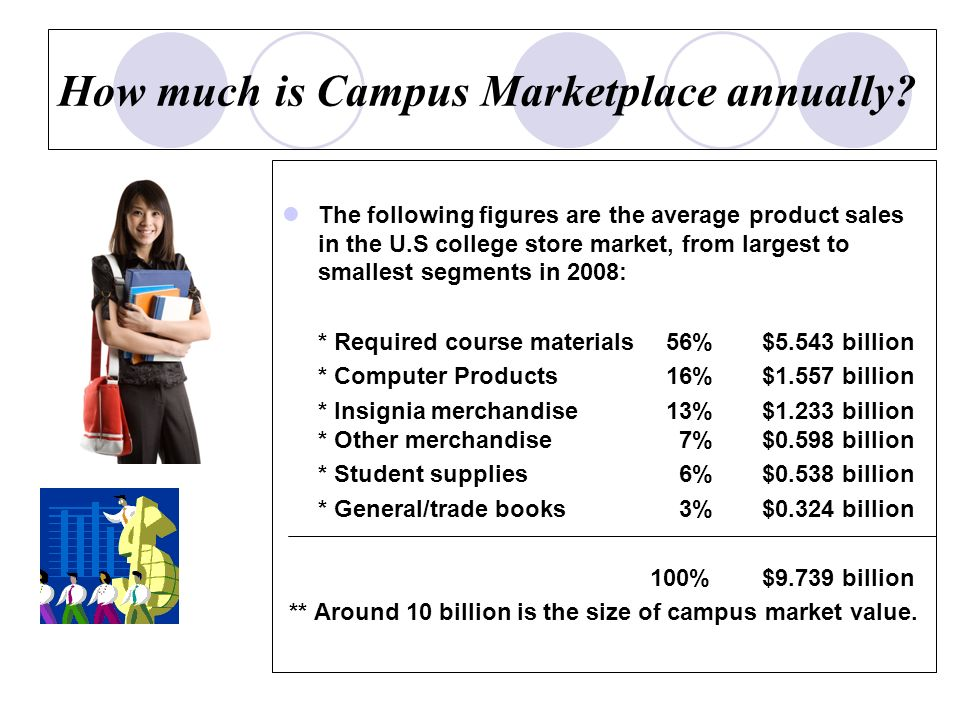 What is the share which entrepreneurial students has had already possessed in this market.