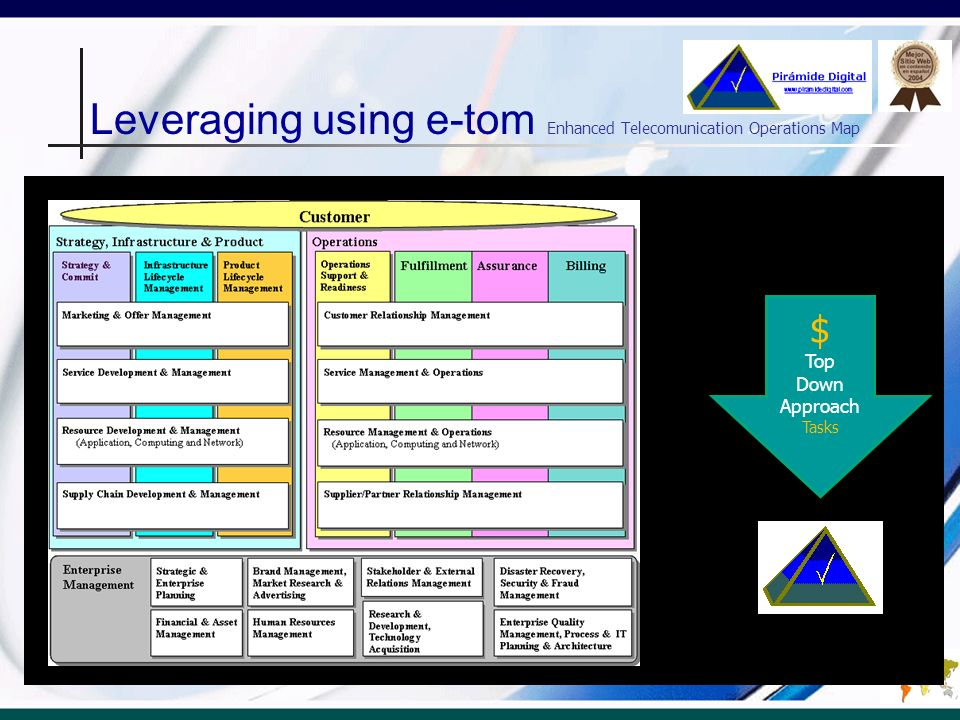 Leveraging using e-tom Enhanced Telecomunication Operations Map $ Top Down Approach Tasks Total Coverage
