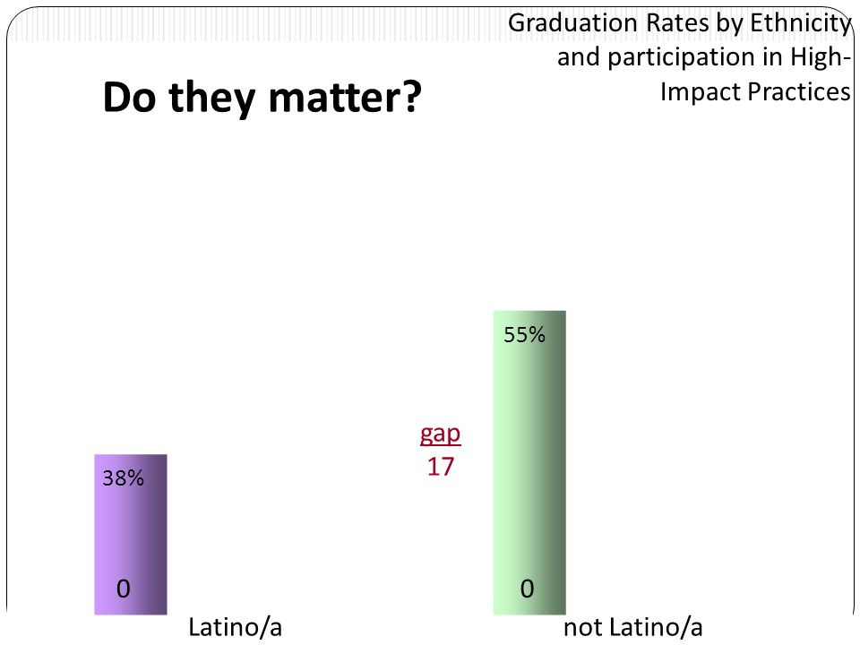 Graduation Rates by Ethnicity and participation in High- Impact Practices 0011 Latino/anot Latino/a 38% 55% 49% 63% gap 14 Do they matter?