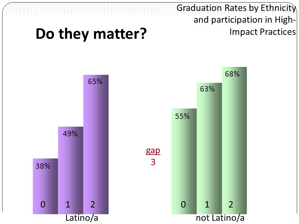 Graduation Rates by Ethnicity and participation in High- Impact Practices 0011223+ Latino/anot Latino/a 38% 55% 49% 63% 65% 68% 73% 69% Source: CSU Northridge Institutional Research August, 2010 gap -4 Do they matter?