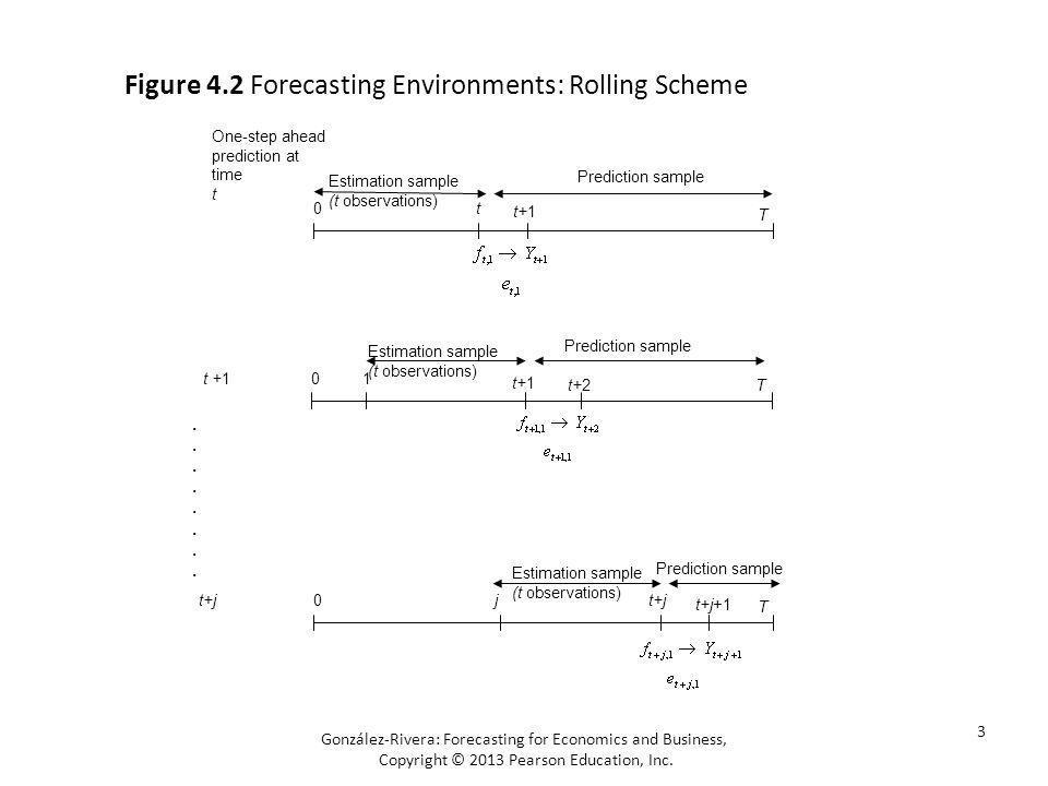 4 González-Rivera: Forecasting for Economics and Business, Copyright © 2013 Pearson Education, Inc.