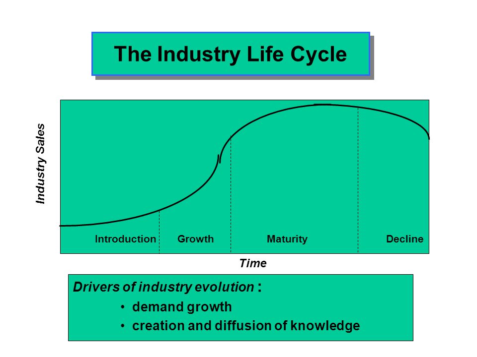 Product and Process Innovation Over Time Time Rate of innovation Product Innovation Process Innovation
