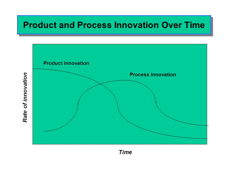 How Typical is the Life Cycle Pattern.Technology-intensive industries (e.g.