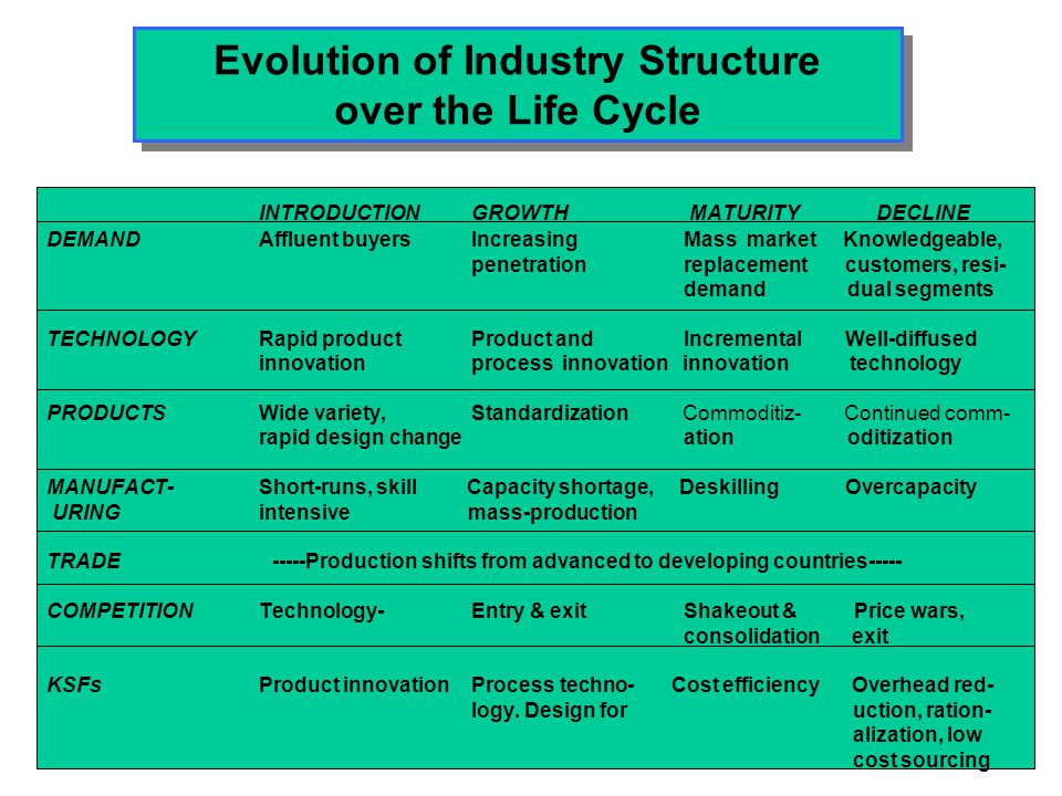 The Driving Forces of Industry Evolution Customers become more knowledgeable & experienced Demand growth slows Diffusion of technology Customers become more price conscious Products become more standardized Production becomes less R&D & skill-intensive Production shifts to low-wage countries Distribution channels consolidate Excess capacity increases Quest for new sources of differentiation Price competition intensifies Bargaining power of distributors increase BASIC CONDITIONS INDUSTRY STRUCTURE COMPETITION