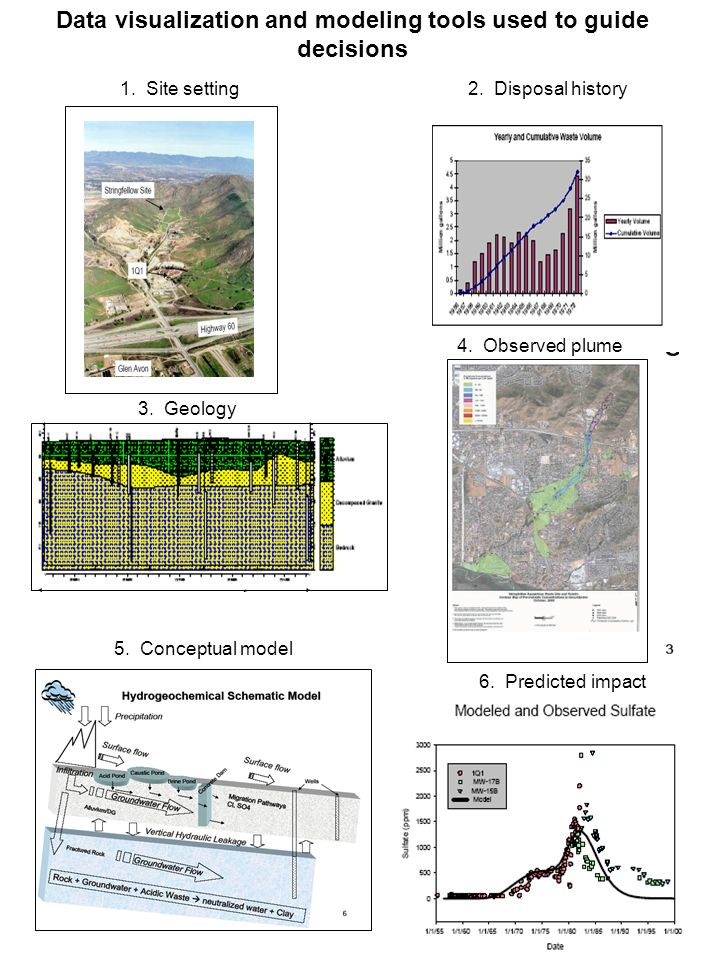 Example Capabilities Geochemical modeling Statistical analysis