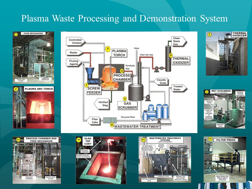 Plasma Processing for Energy and Materials Recovery Research on waste destruction noted that pyrolysis produced useful fuel gases and inert residuals from organic wastes including MSW.